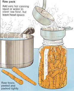 Illustration of preparing a Raw Pack.